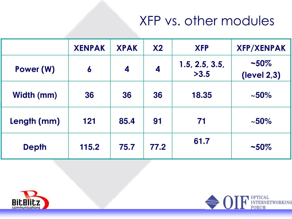 XFP vs. other modules