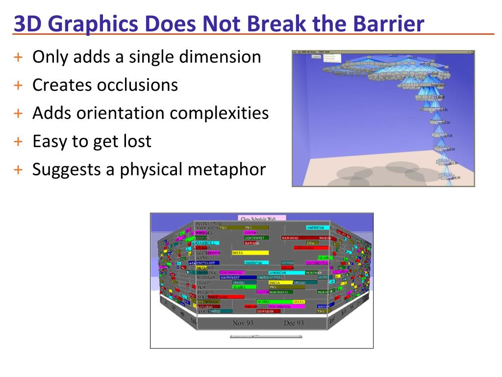 3D Graphics Does Not Break the Barrier