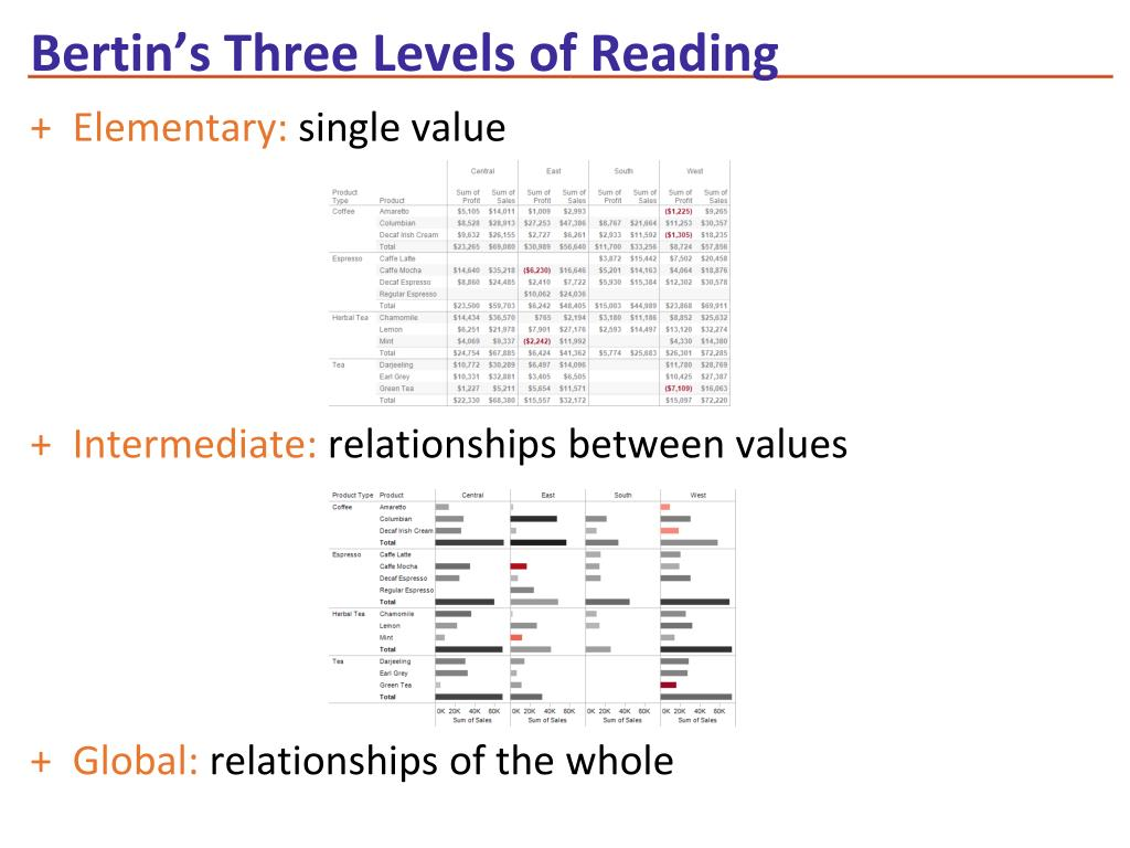 Bertin's Three Levels of Reading