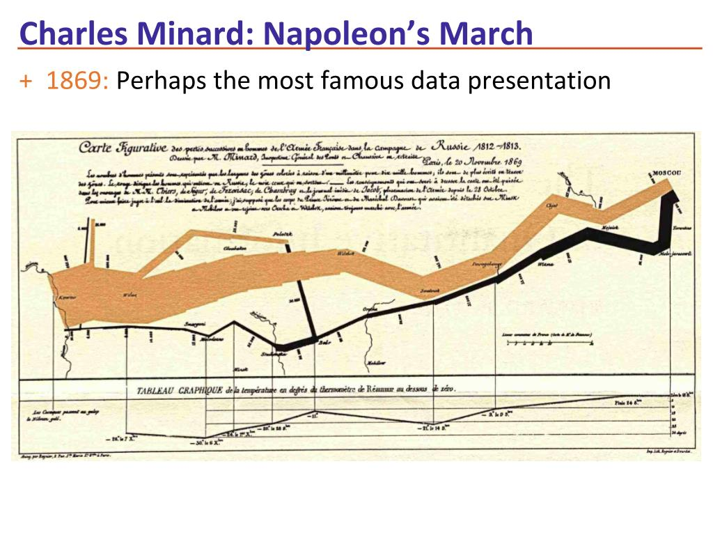 Charles Minard: Napoleon's March