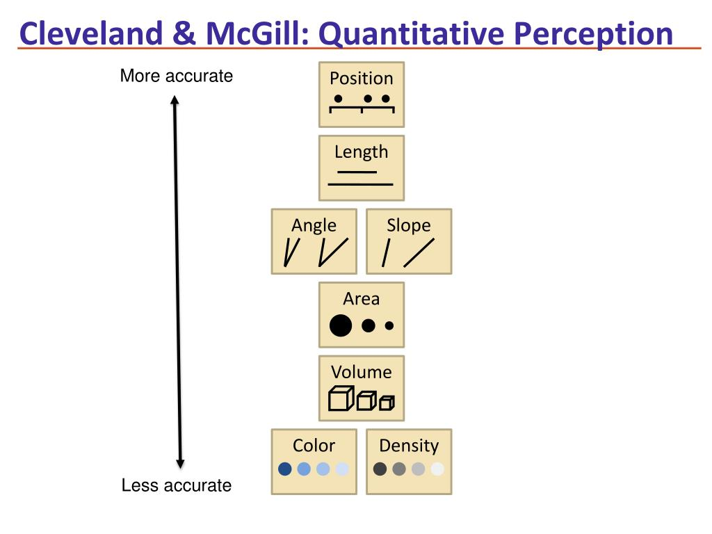 Cleveland & McGill: Quantitative Perception