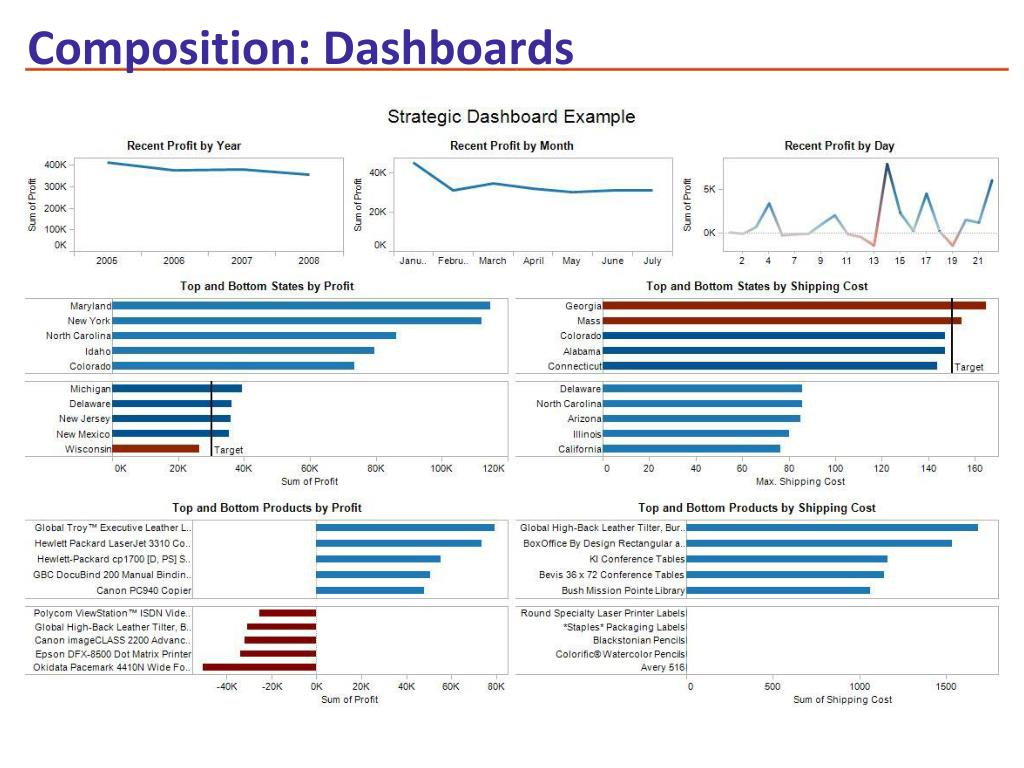 Composition: Dashboards