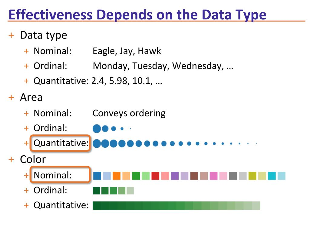 Effectiveness Depends on the Data Type