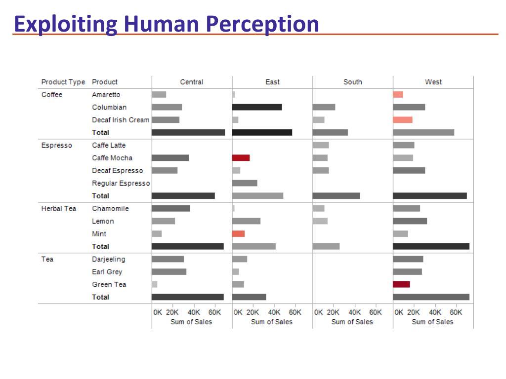 Exploiting Human Perception