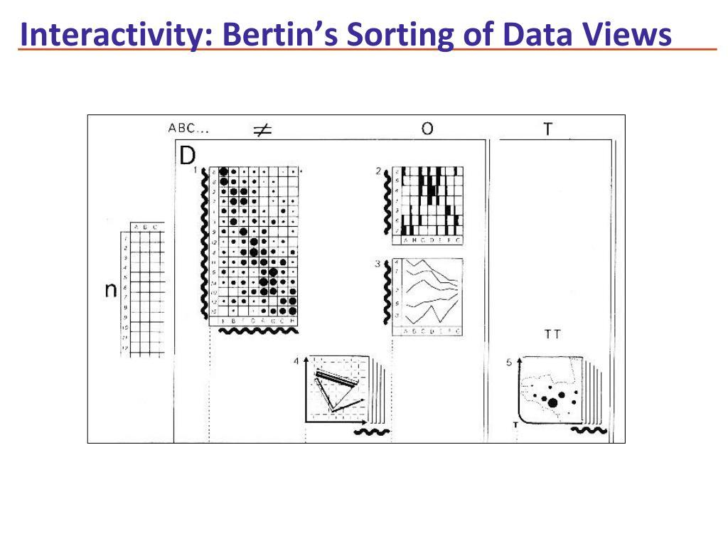Interactivity: Bertin's Sorting of Data Views