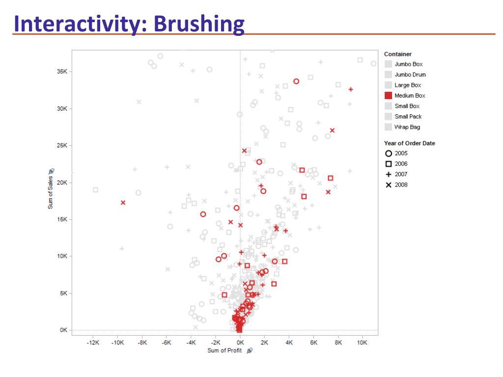 Interactivity: Brushing