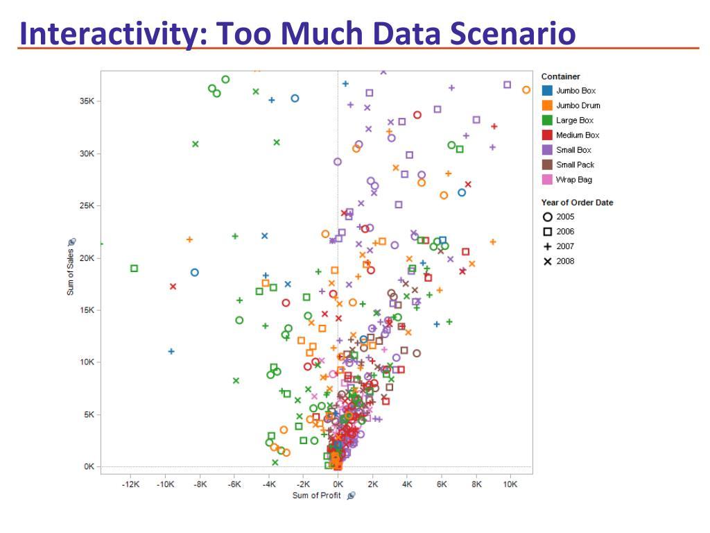 Interactivity: Too Much Data Scenario