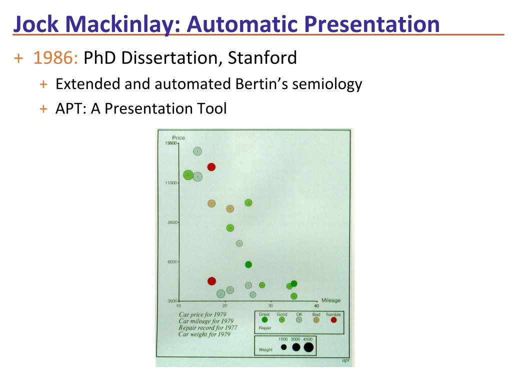 Jock Mackinlay: Automatic Presentation