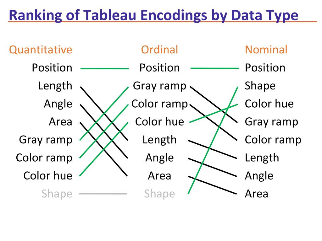 Ranking of Tableau Encodings by Data Type
