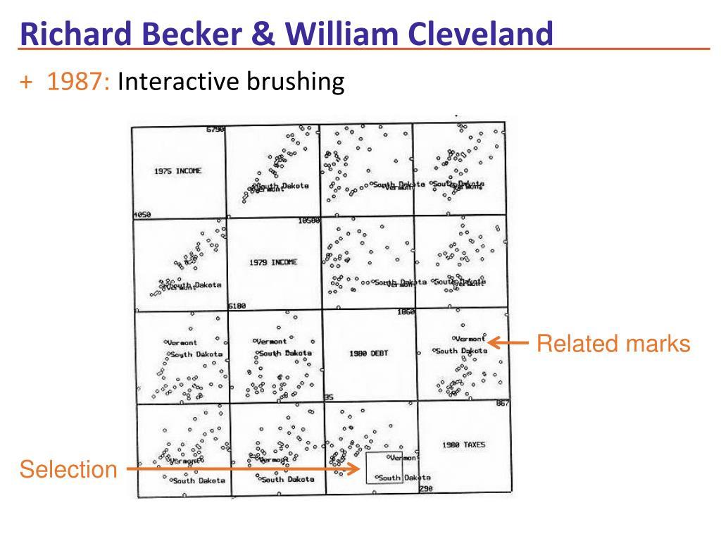 Richard Becker & William Cleveland
