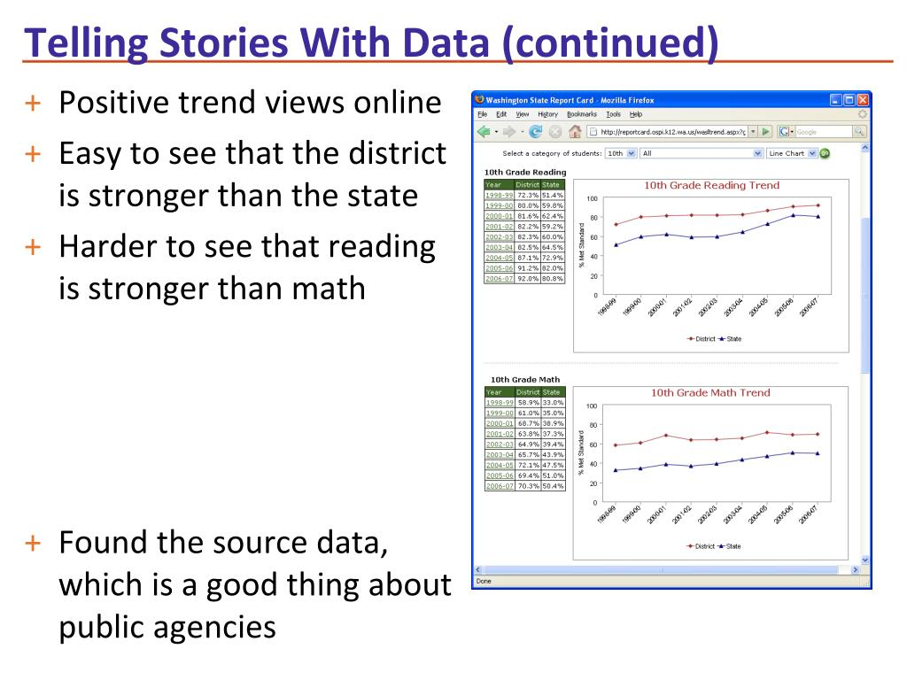 Telling Stories With Data (continued)