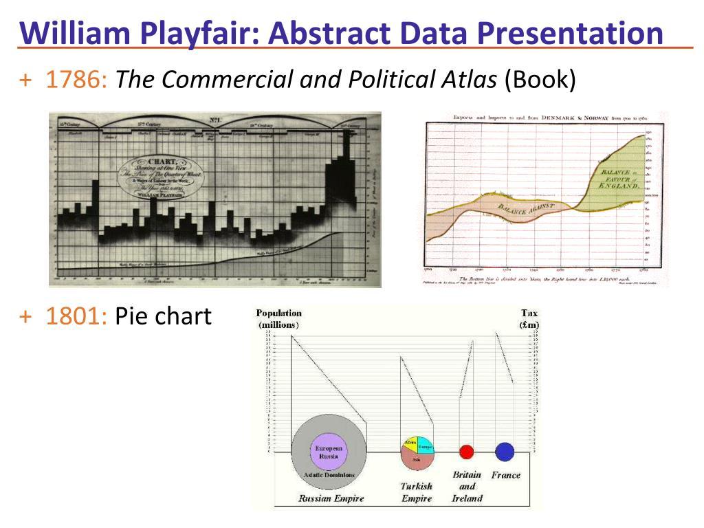 William Playfair: Abstract Data Presentation
