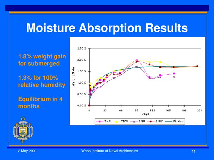 Moisture Absorption Results