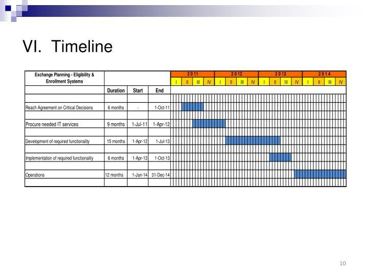 VI.  Timeline