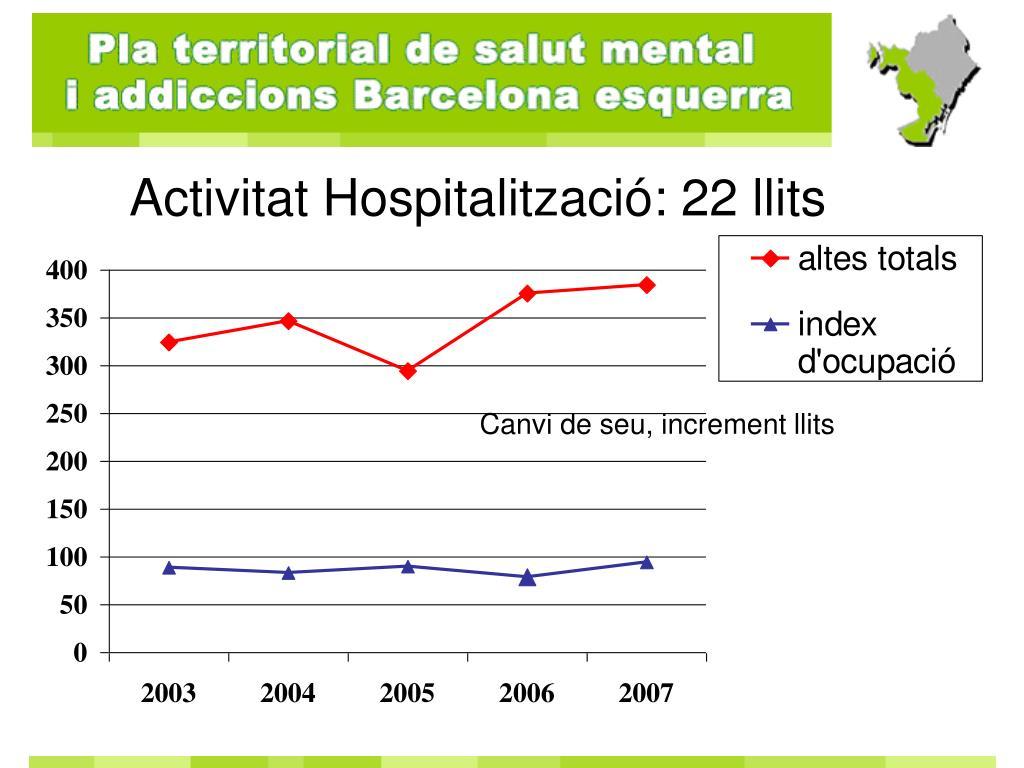 Activitat Hospitalització: 22 llits