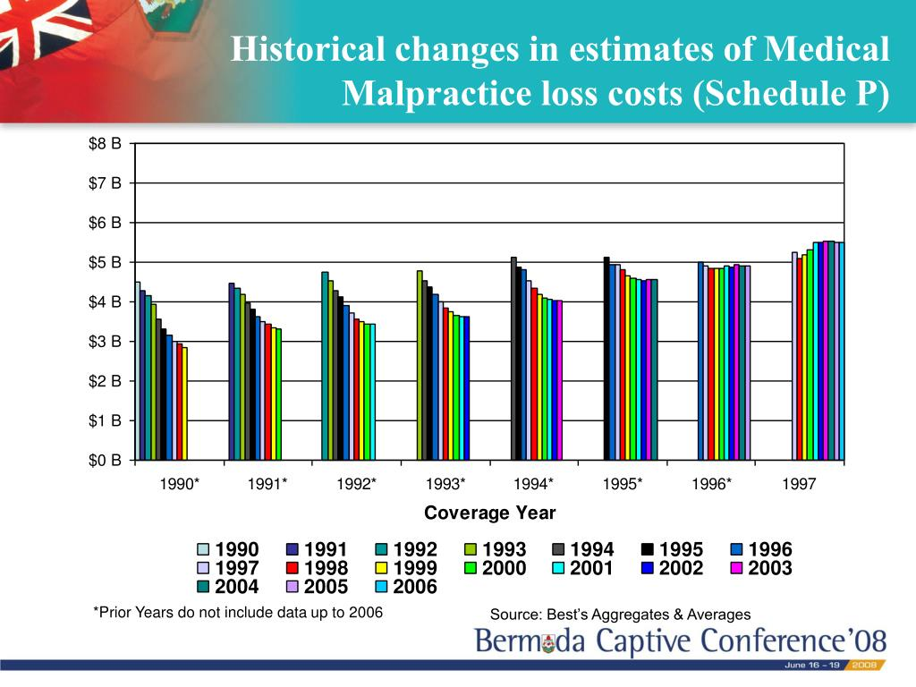 Historical changes in estimates of Medical Malpractice loss costs (Schedule P)