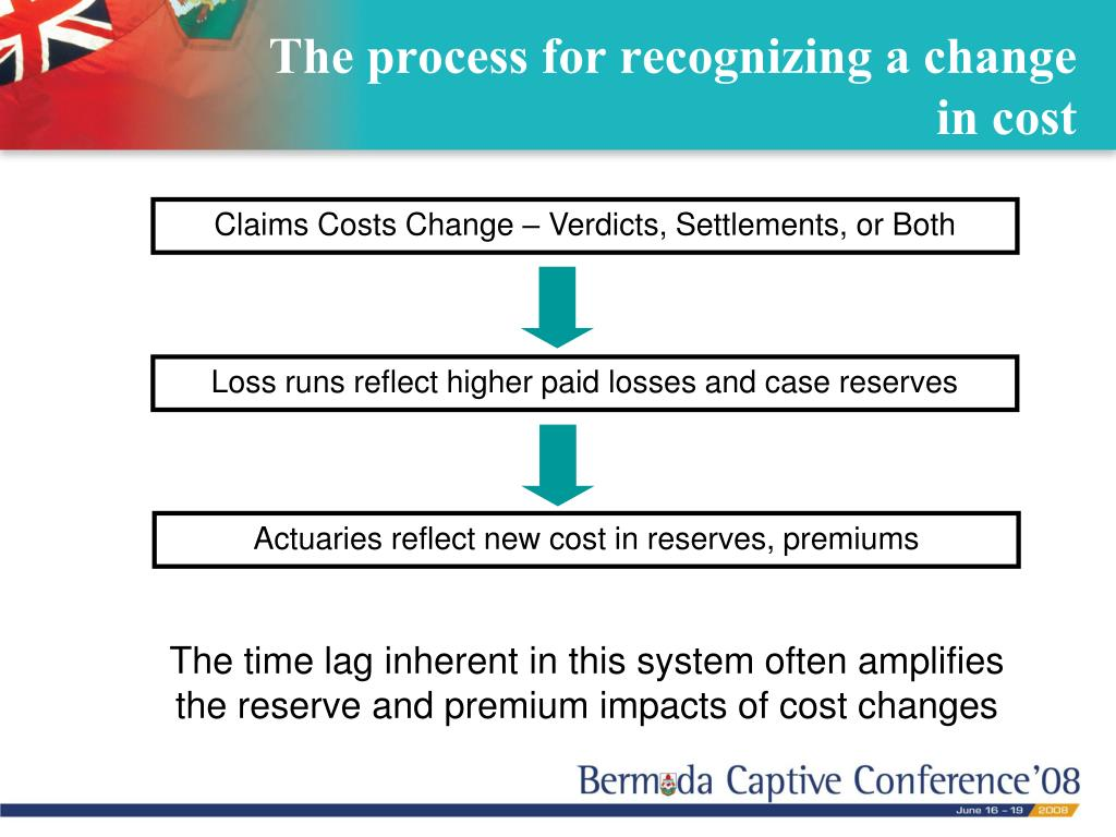 The process for recognizing a change in cost