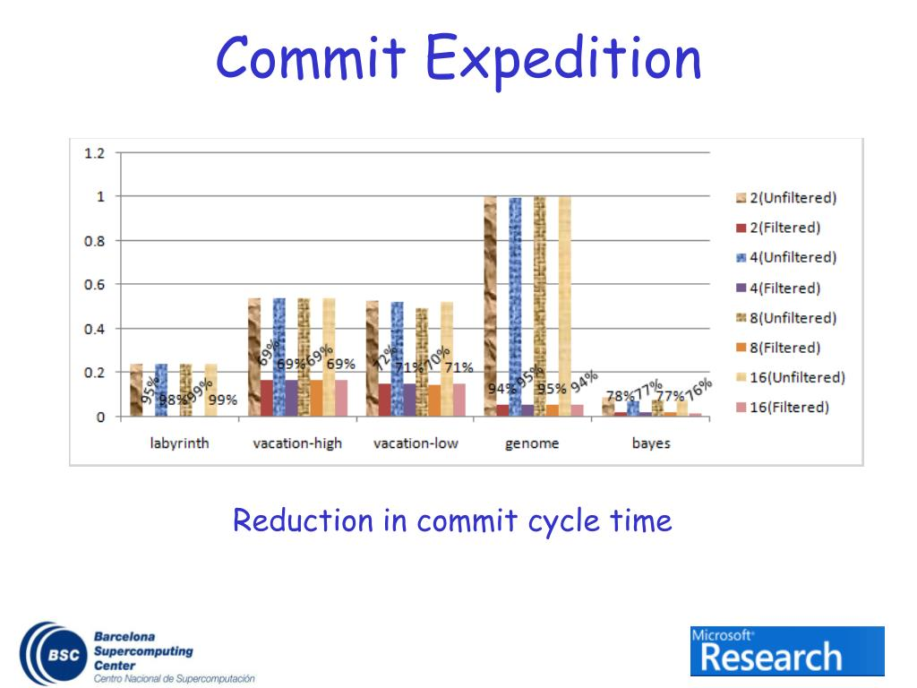 Commit Expedition
