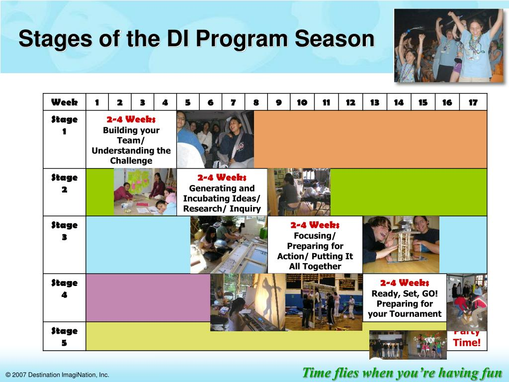 Stages of the DI Program Season