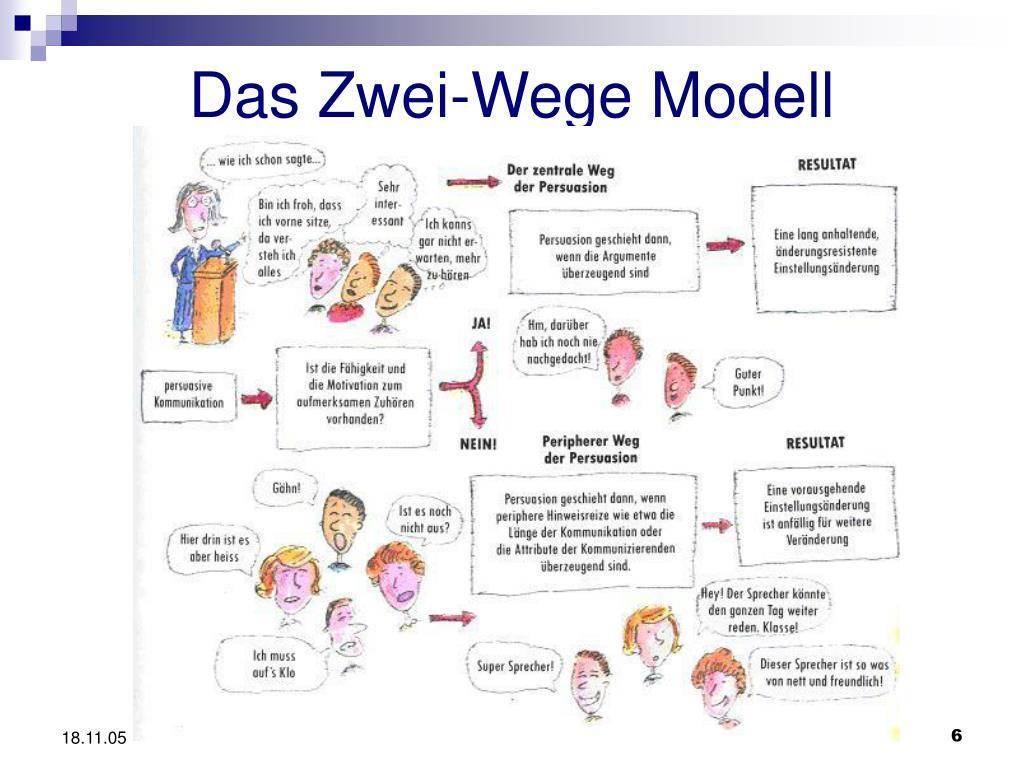 Das Zwei-Wege Modell