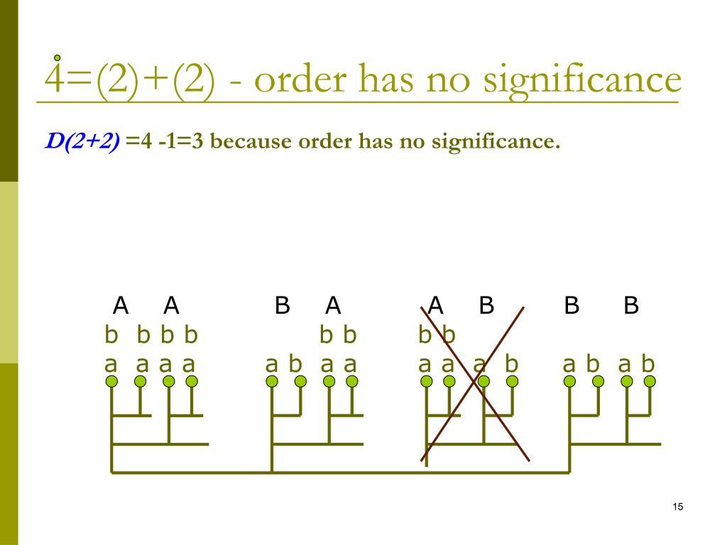 4=(2)+(2) - order has no significance