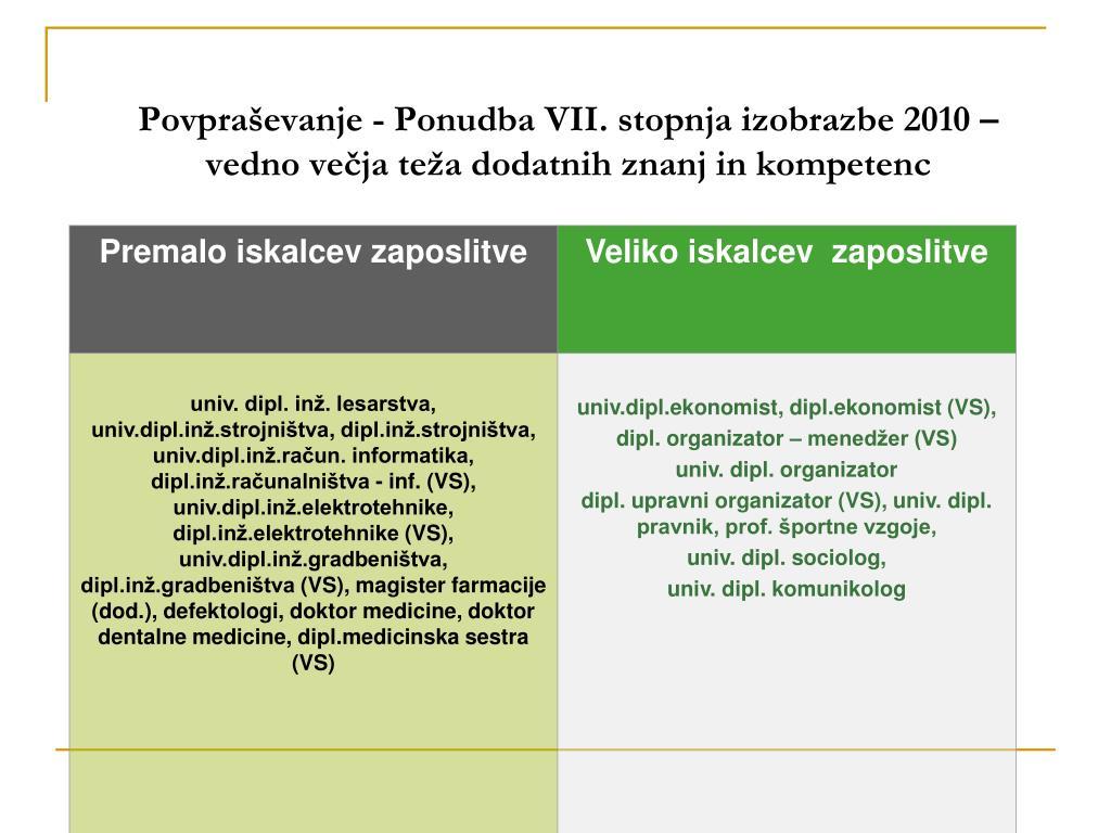 Povpraševanje - Ponudba VII. stopnja izobrazbe 2010 –