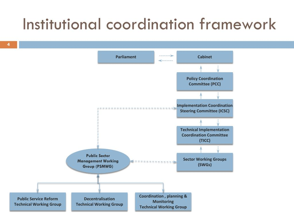Institutional coordination framework