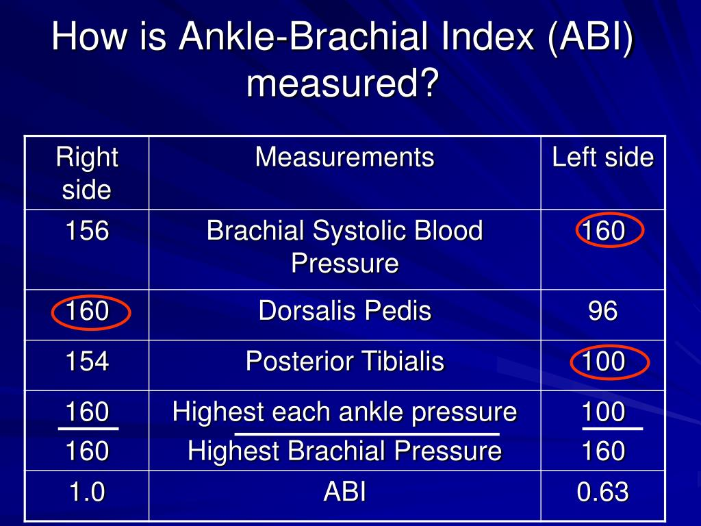 Ppt Ankle Brachial Index Measurement What Is It And Why