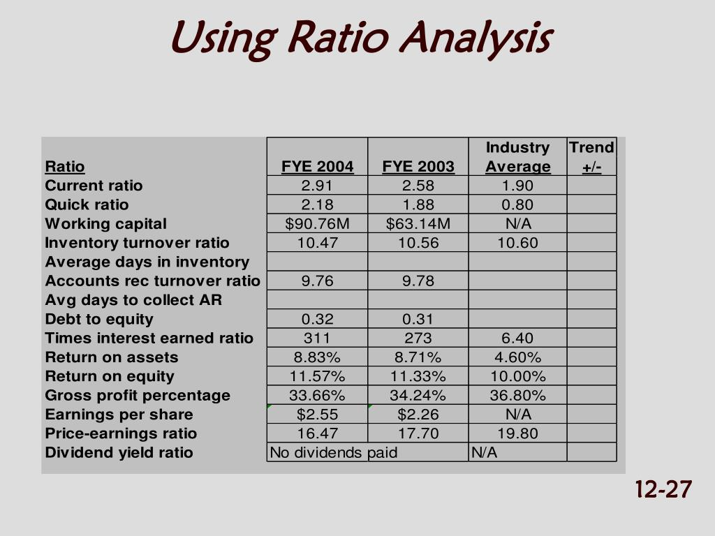 Calculation and ineterpretation of financial ratio