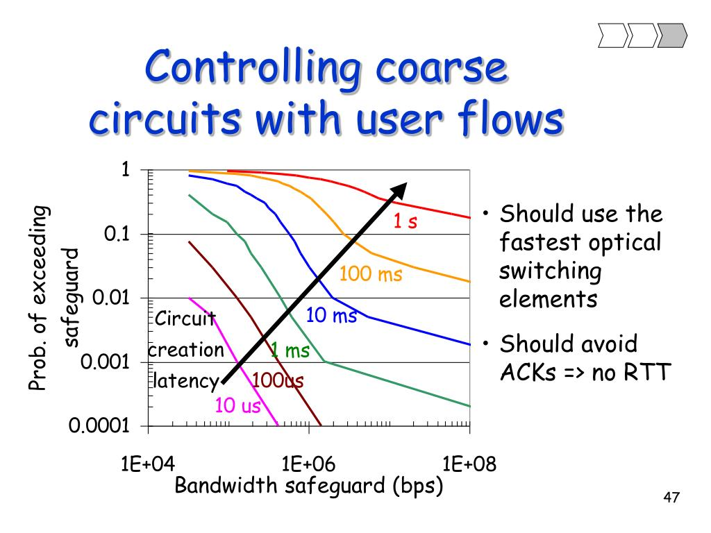 Controlling coarse circuits with user flows