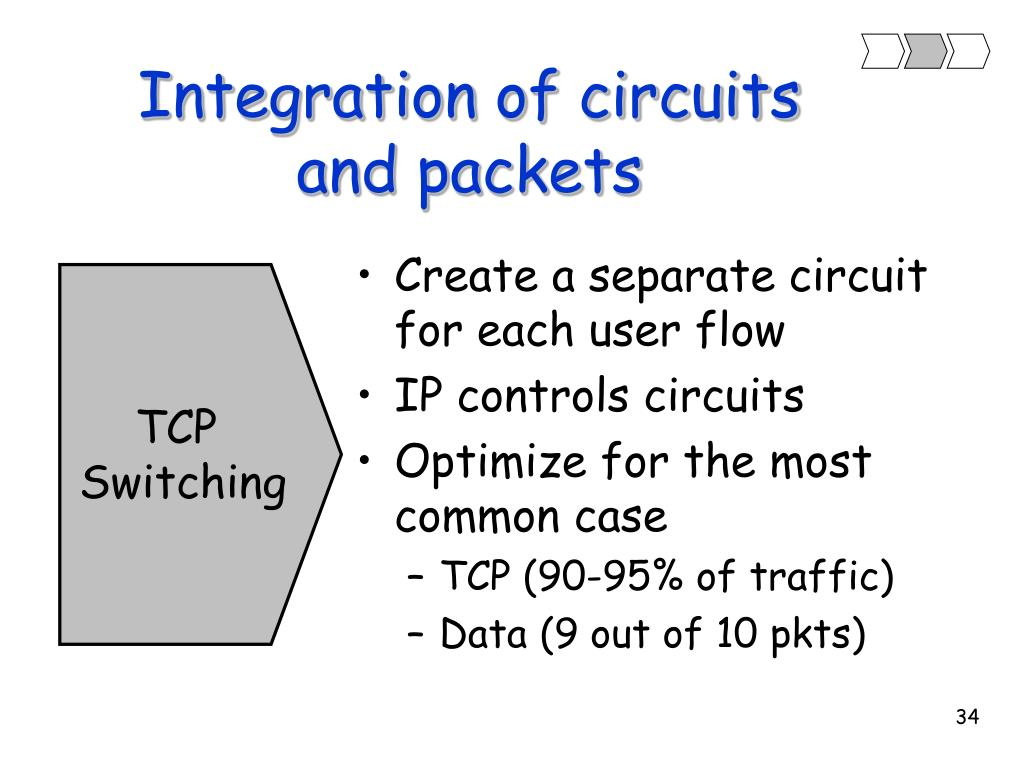 Integration of circuits and packets