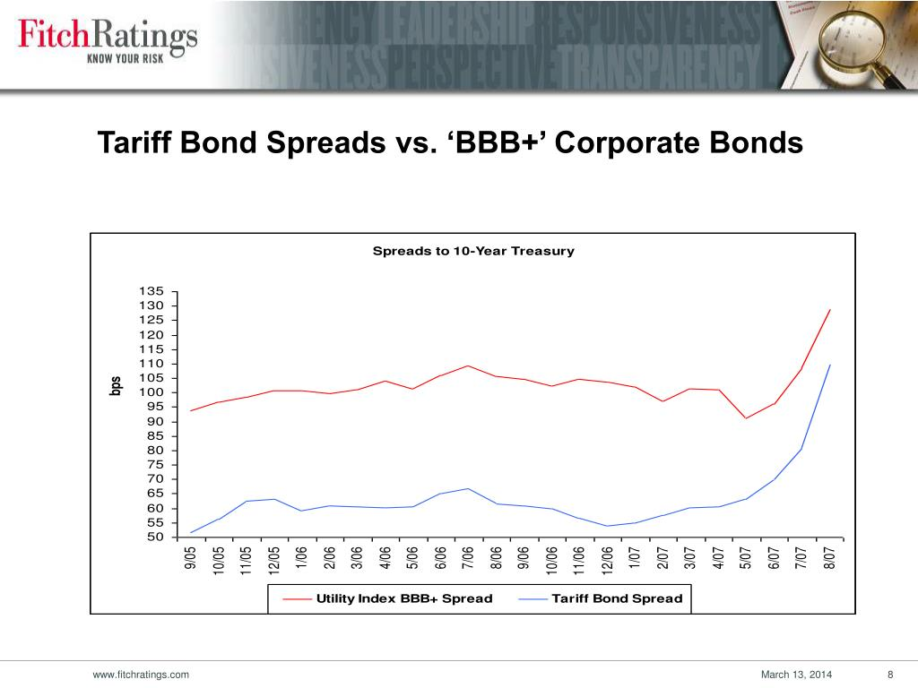 Tariff Bond Spreads vs. 'BBB+' Corporate Bonds