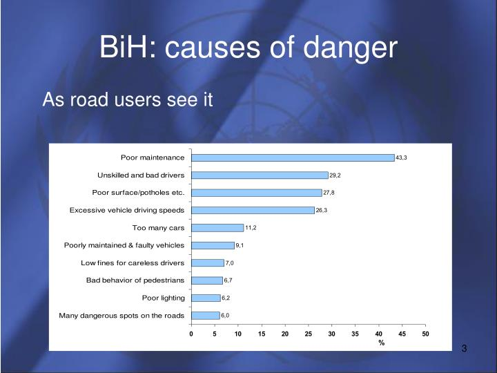Bih causes of danger