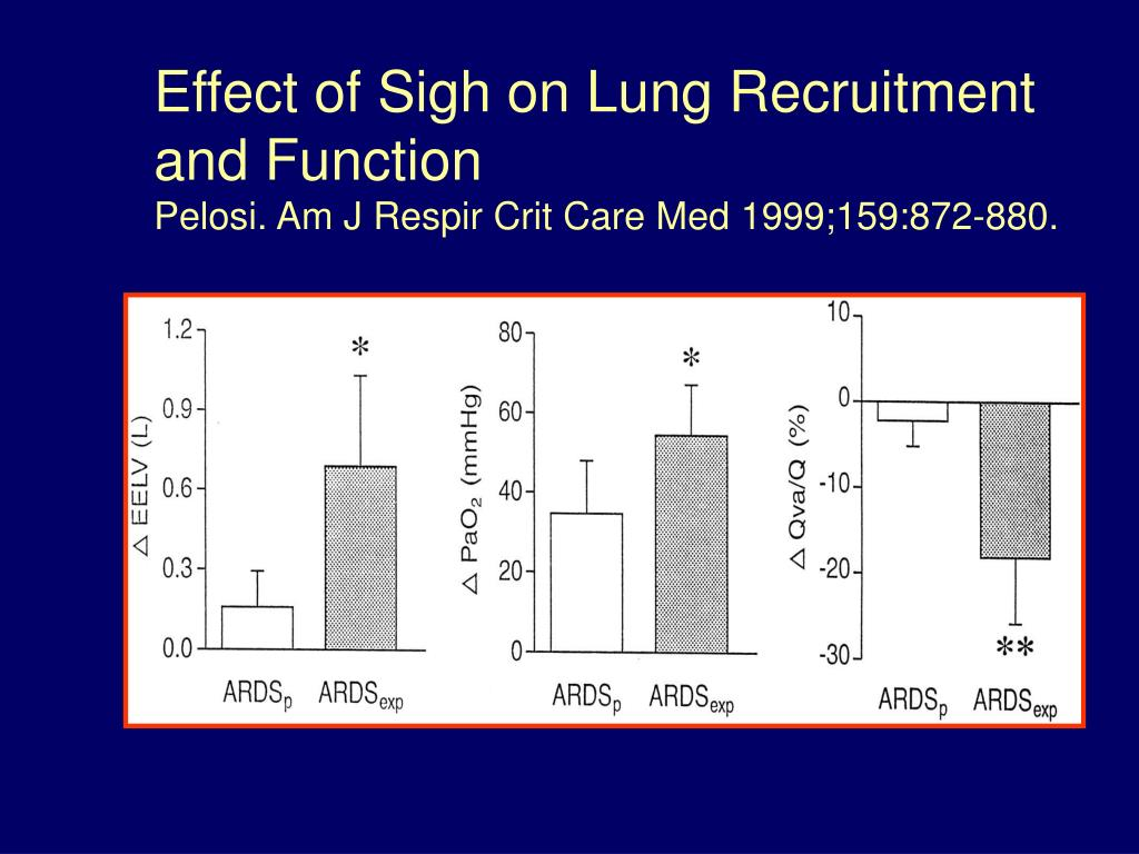Effect of Sigh on Lung Recruitment and Function