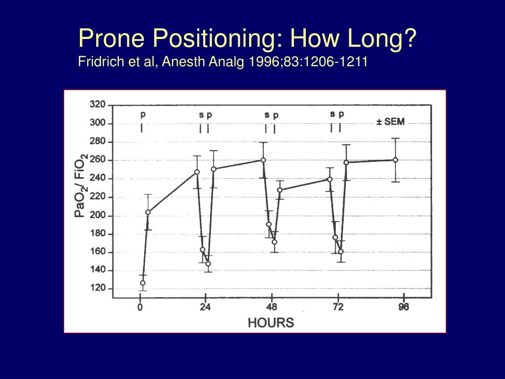 Prone Positioning: How Long?