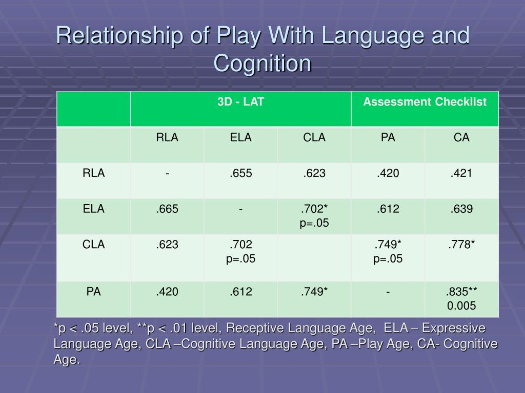 A study on the relationship between cognitive abilities and video games play