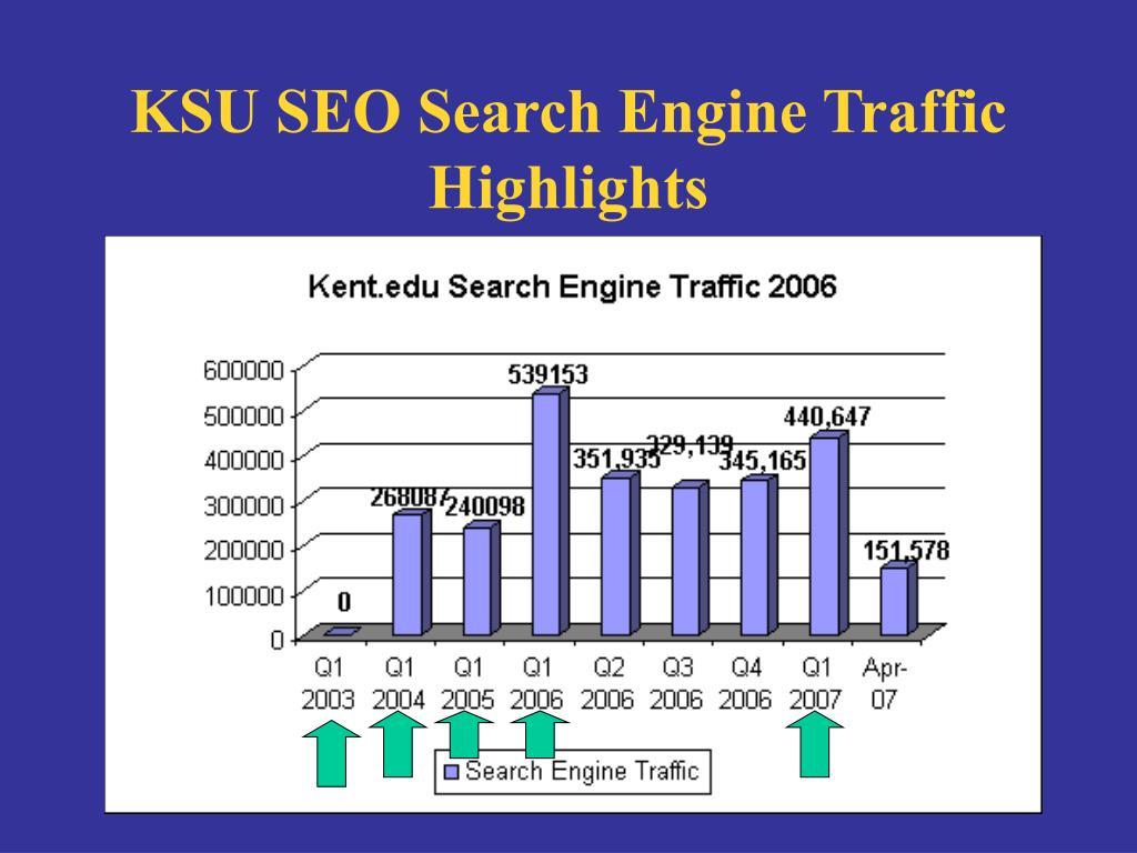 KSU SEO Search Engine Traffic Highlights