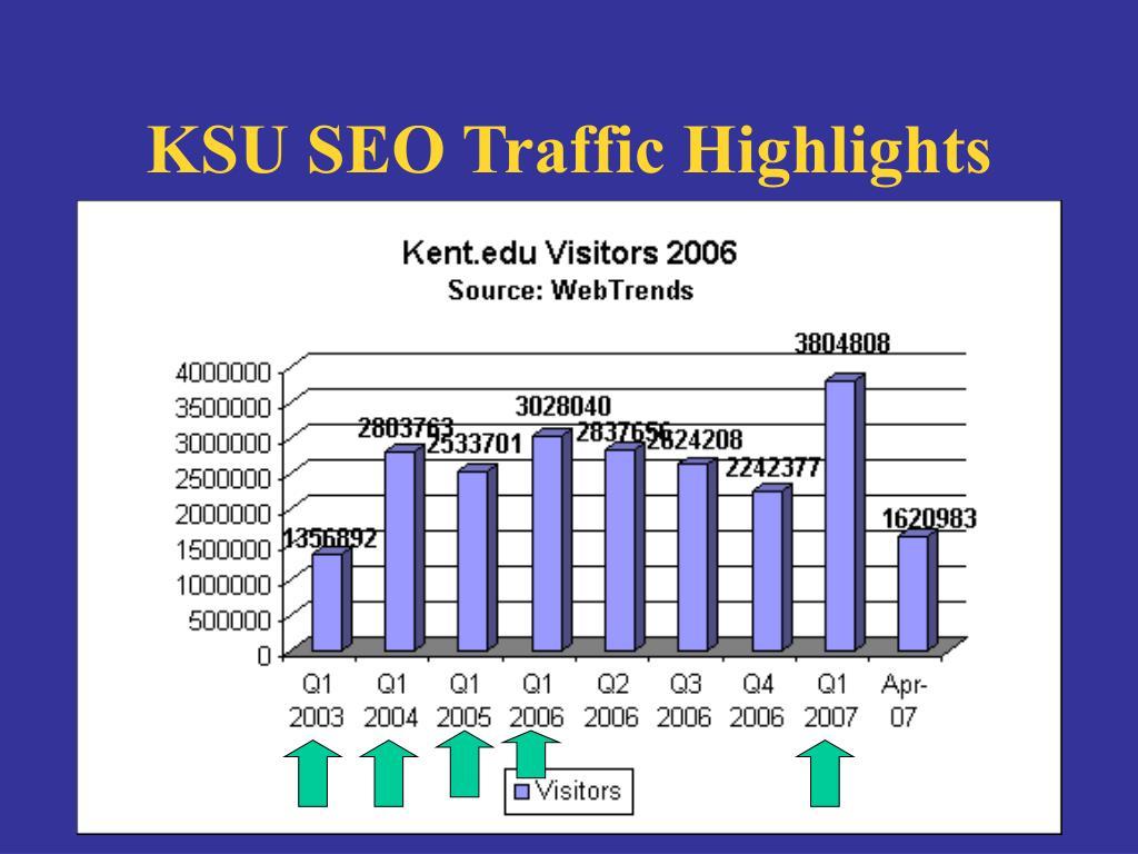 KSU SEO Traffic Highlights