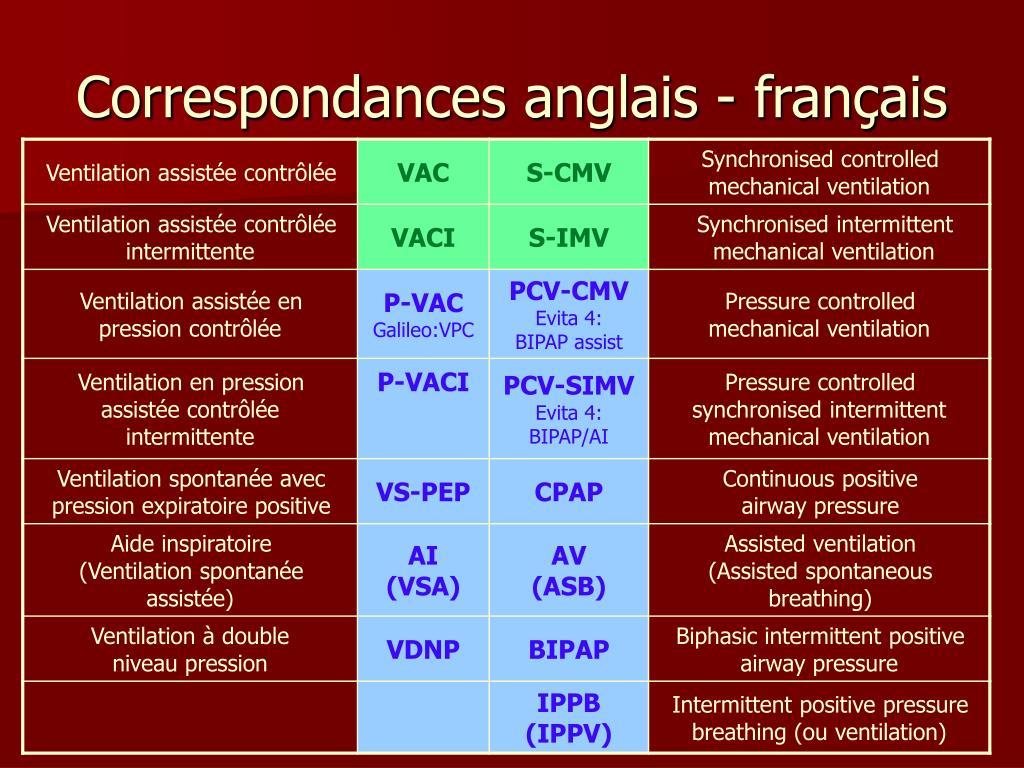 Correspondances anglais - français
