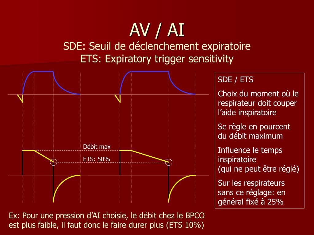 SDE: Seuil de déclenchement expiratoire