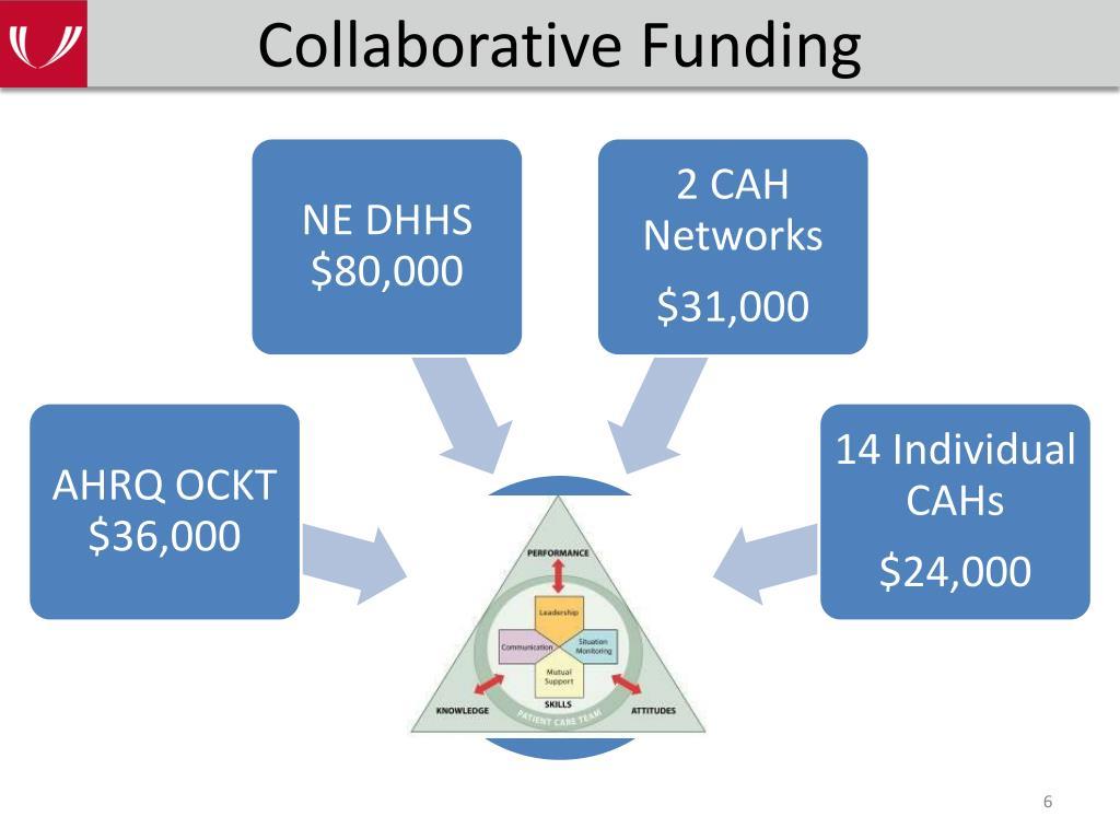 Collaborative Funding