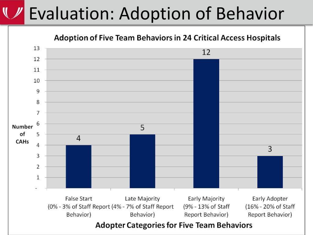 Evaluation: Adoption of Behavior