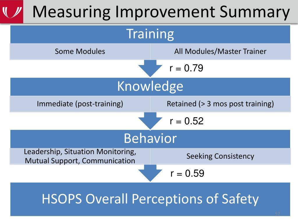 Measuring Improvement Summary
