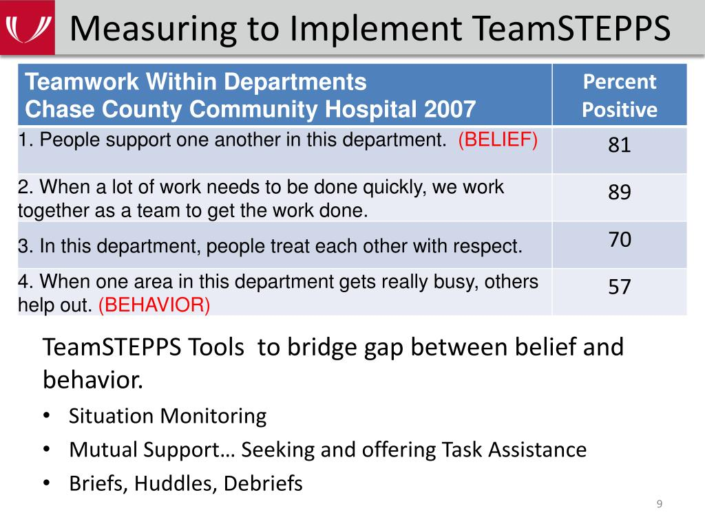 Measuring to Implement TeamSTEPPS