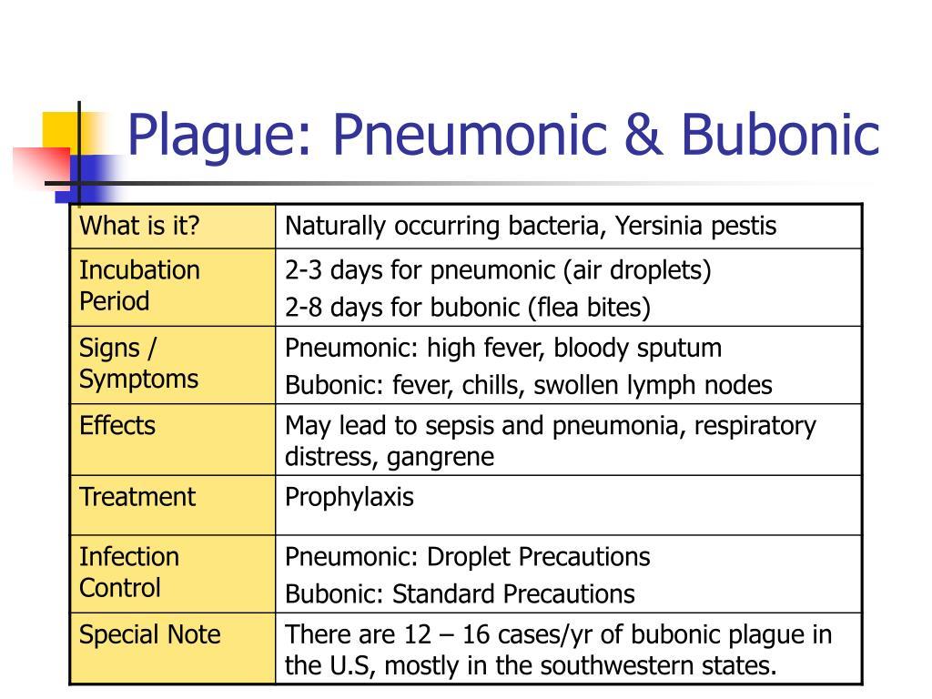 Plague: Pneumonic & Bubonic