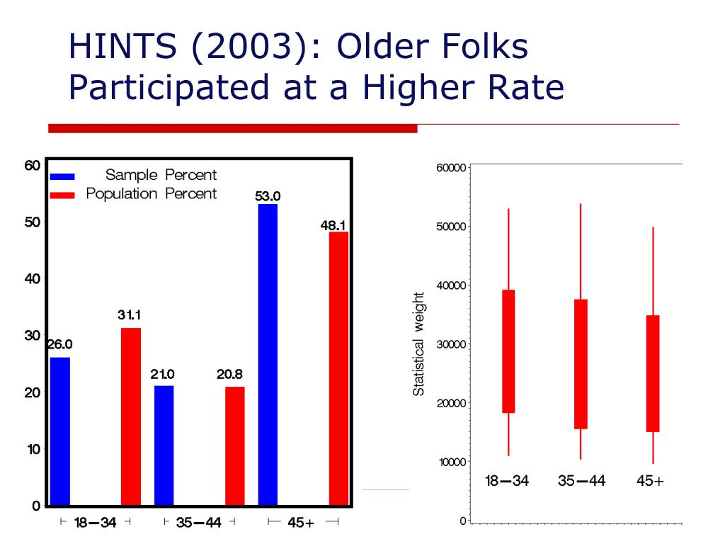 HINTS (2003): Older Folks Participated at a Higher Rate
