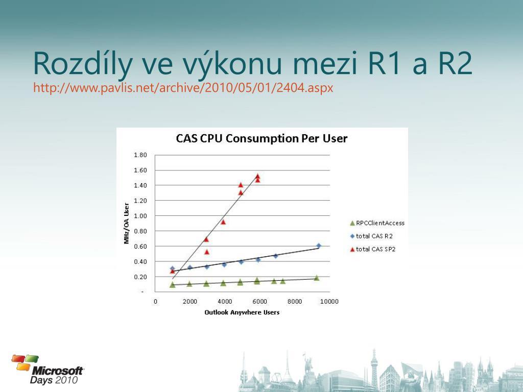 Rozdíly ve výkonu mezi R1 a