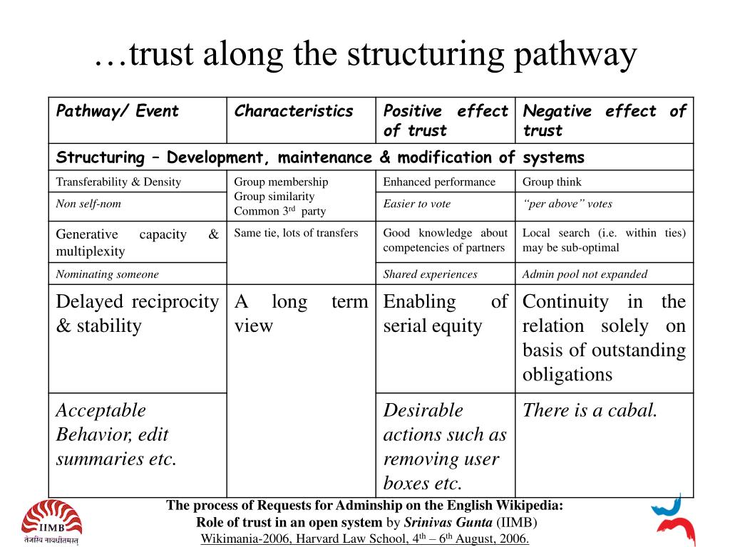 …trust along the structuring pathway