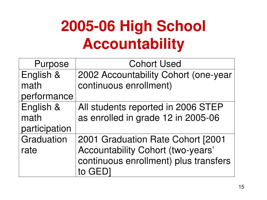 2005-06 High School Accountability