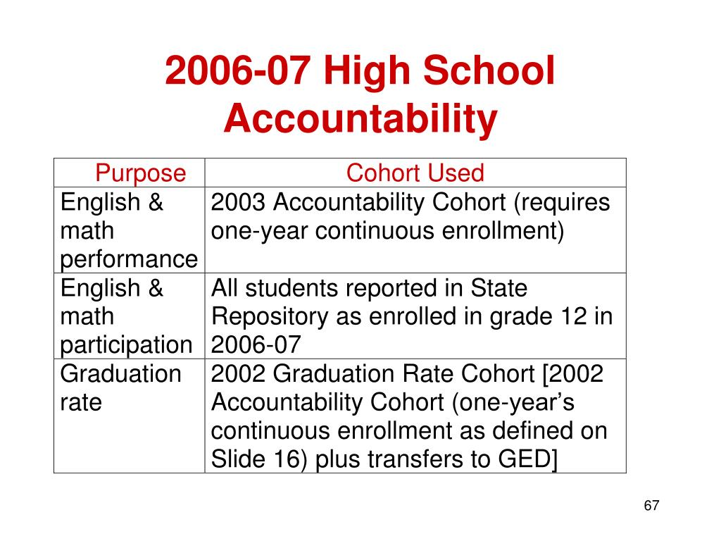 2006-07 High School Accountability